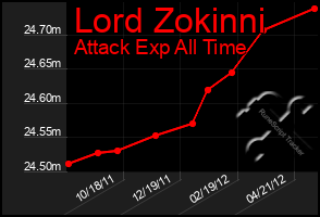 Total Graph of Lord Zokinni