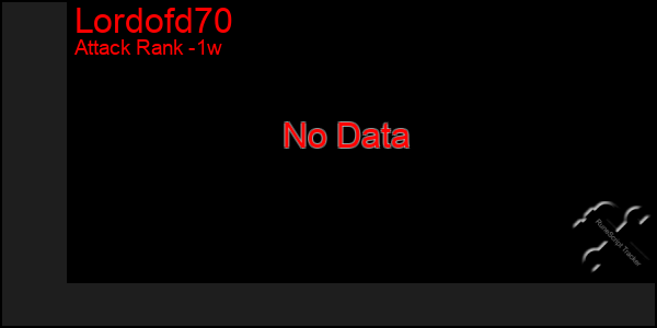 Last 7 Days Graph of Lordofd70