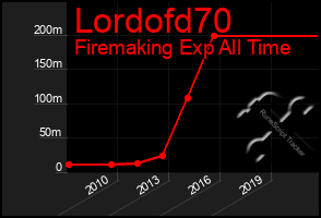 Total Graph of Lordofd70