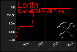 Total Graph of Lorith