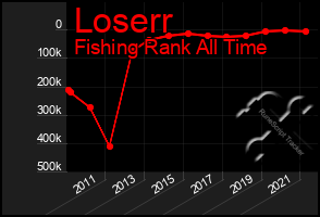Total Graph of Loserr