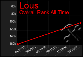 Total Graph of Lous