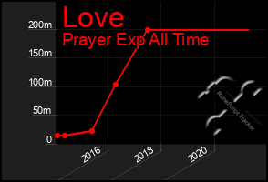 Total Graph of Love