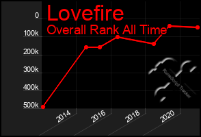 Total Graph of Lovefire