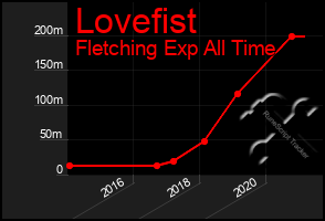 Total Graph of Lovefist
