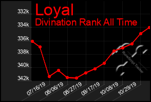 Total Graph of Loyal