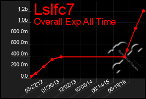 Total Graph of Lslfc7
