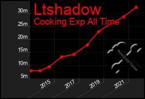 Total Graph of Ltshadow
