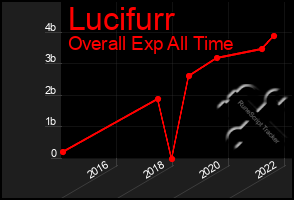 Total Graph of Lucifurr