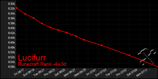 Last 31 Days Graph of Lucifurr