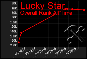 Total Graph of Lucky Star