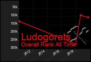 Total Graph of Ludogorets