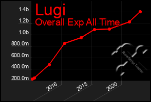 Total Graph of Lugi
