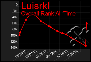 Total Graph of Luisrkl