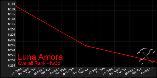 Last 31 Days Graph of Luna Amora