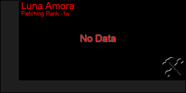 Last 7 Days Graph of Luna Amora
