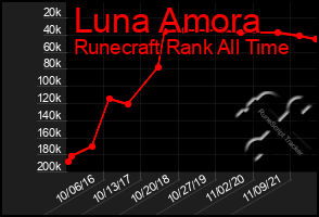 Total Graph of Luna Amora