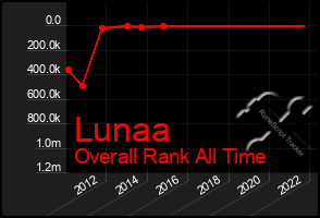 Total Graph of Lunaa