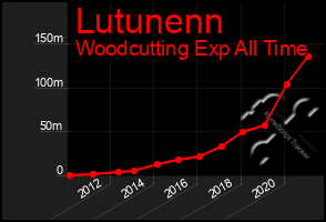 Total Graph of Lutunenn
