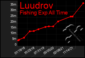 Total Graph of Luudrov