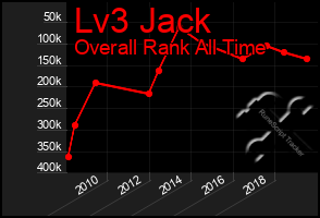 Total Graph of Lv3 Jack