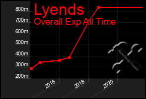 Total Graph of Lyends