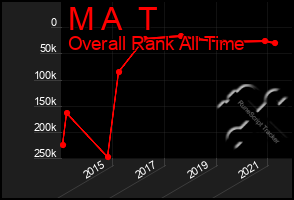 Total Graph of M A  T