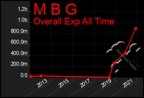 Total Graph of M B G