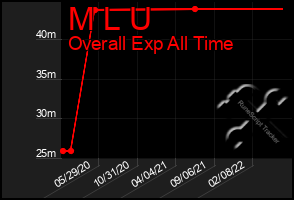 Total Graph of M L U