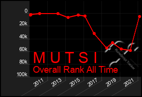 Total Graph of M U T S I