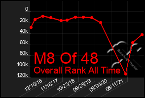 Total Graph of M8 Of 48