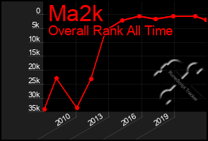 Total Graph of Ma2k