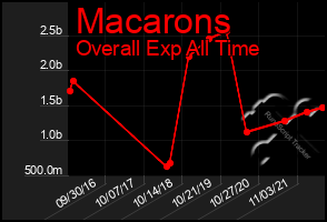 Total Graph of Macarons