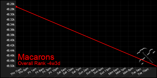 Last 31 Days Graph of Macarons