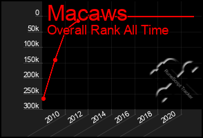 Total Graph of Macaws