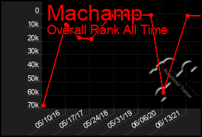 Total Graph of Machamp