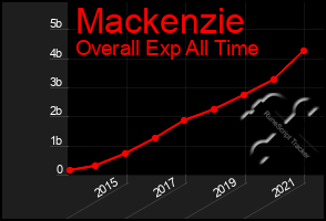 Total Graph of Mackenzie