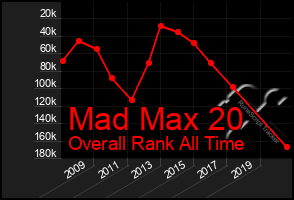 Total Graph of Mad Max 20