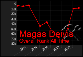 Total Graph of Magas Deivis
