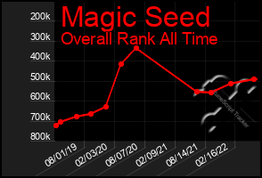 Total Graph of Magic Seed