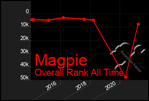 Total Graph of Magpie