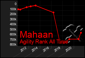 Total Graph of Mahaan