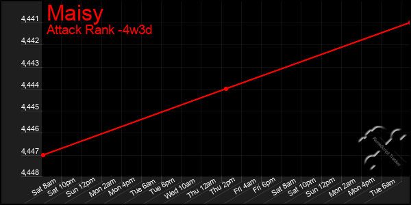 Last 31 Days Graph of Maisy