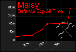 Total Graph of Maisy