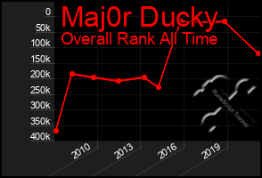 Total Graph of Maj0r Ducky