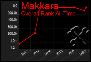 Total Graph of Makkara
