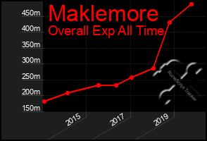 Total Graph of Maklemore
