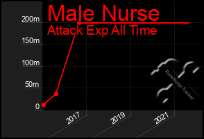 Total Graph of Male Nurse