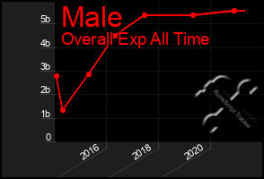 Total Graph of Male