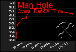 Total Graph of Man Hole